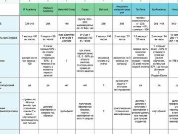 Таблица конкурентного анализа для формирования УТП